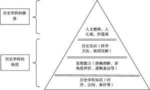 图1 历史学科素养内涵的分层结构