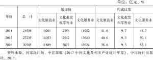 表3 文化及相关产业法人单位增加值及构成比重