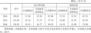表4 2014~2016年文化及相关产业法人单位数及构成比重