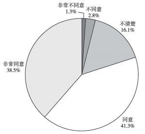 """图3 """"走出去""""发展文化贸易可以很好地弘扬中国传统文化"""