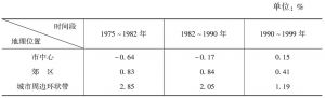 表1-3 法国城市化扩展的年均发展率