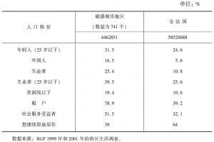 表2-1 敏感城市地区具有象征意义的人口特征