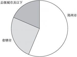 图3-1 调查样本区域分布