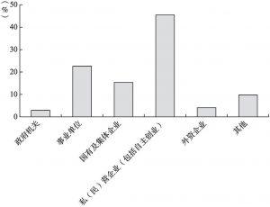 图3-2 调查样本的单位类型