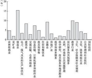 图3-3 调查样本行业分布