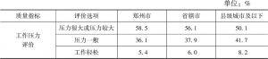 表3-13 工作压力评价的地域差异分析