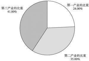 图3-11 2000年江西省三大产业的比重