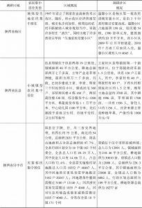 表2-1 陕西调研区域基本情况