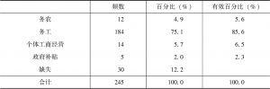 表2-4 失地后的农民收入来源