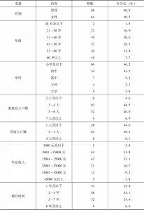 表2-77 调研对象的基本情况