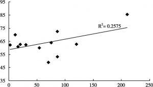 图3-3 华侨华人数量与科学发展指数散点图