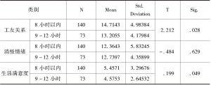 表2-60 不同工作强度的农民工心理健康状况