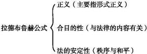 图3-2 拉德布鲁赫公式