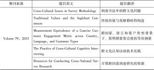 表8 关于文化与舆论的相关文献