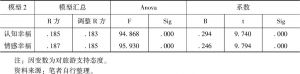 表5 回归分析模型2