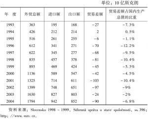 表4-9 1993~2004年斯洛伐克对外贸易发展情况