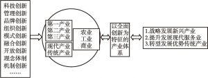 图1 以全面创新推动打造创新型现代产业体系