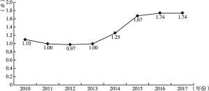 图3 中国商业银行不良贷款率