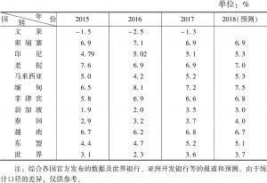 表1 2014~2018年东盟国家经济增长速度