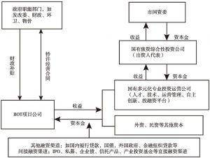 图1 上海环境服务业政府投融资管理和国有资产管理模式
