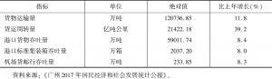 表3 2017年广州主要物流指标对比