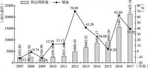 图8 2007~2017年广州货运周转量及增速图
