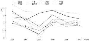图6 主要发达国家与发展中国家经济增长率(2007~2012年)