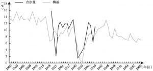 图3 梅基的利润率和吉尔曼的存量净利润率