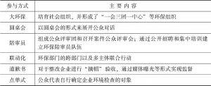 """表1 """"嘉兴模式""""中公众参与的主要方式"""