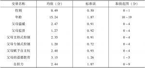 表4-10 描述性统计分析