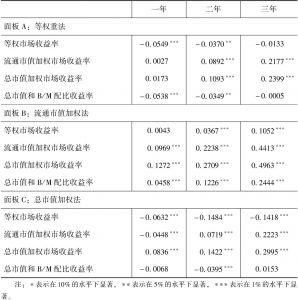 表6-5 CAR方法的实证结果