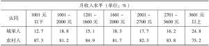 表3-13 农民工自我认同与月收入水平分析