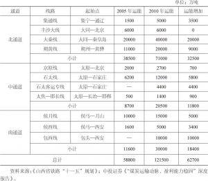 表12-5 部分煤炭外运铁路综合货运能力