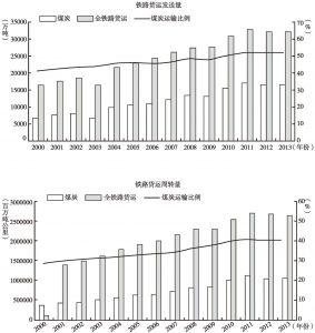 图12-2 铁路货运与煤炭发送量/周转量及其煤炭运输比例