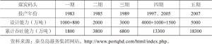 表12-8 秦皇岛港煤炭码头一期至五期工程建设及吞吐能力情况简介