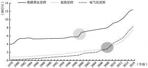 图1-7 1978年至2016年我国铁路营业里程、复线里程和电气化里程数
