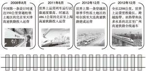 图1-8(a) 我国高铁发展大事件一览
