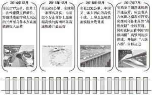 图1-8(b) 我国高铁发展大事件一览