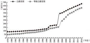 图1-9 1978年至2016年我国公路里程和等级公路里程数