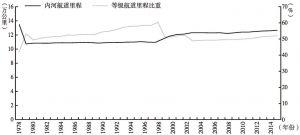 图1-11 1978年至2015年我国内河航道里程和等级航道里程比重