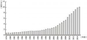 图1-13 1978年至2015年我国管道输油气里程
