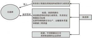 """图2-1 铁路行业""""政企分开""""体制改革"""