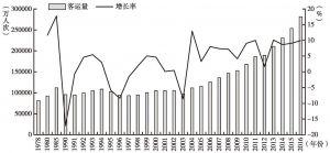 图2-3 中国铁路客运量及其增长率