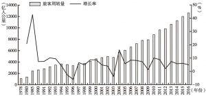 图2-4 中国铁路旅客周转量及其增长率
