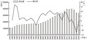 图2-5 中国铁路货运量及其增长率