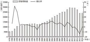 图2-6 中国铁路货物周转量及其增长率