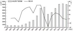 图2-7 中国铁路固定资产投资额及其增长率