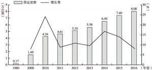 图2-15 中国电气化铁路营运里程及其增长率