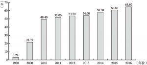 图2-16 中国铁路电气化率