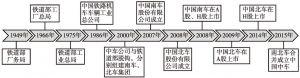 图2-18 中国中车历史沿革
